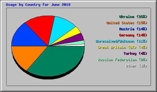 Usage Statistics for www cww tirol - June 2019